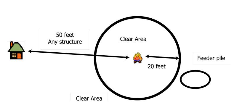 burn-permit-requirements